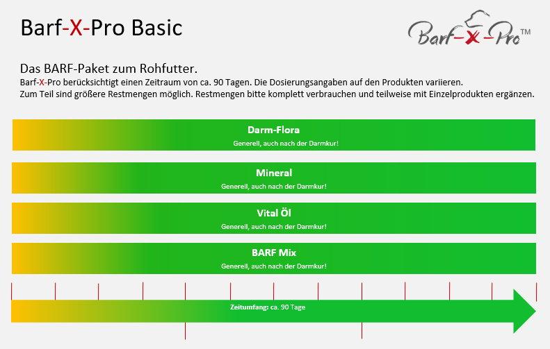 BARF-Basispaket
